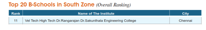 Top 100 Private Engineering Institute Rankings 2019